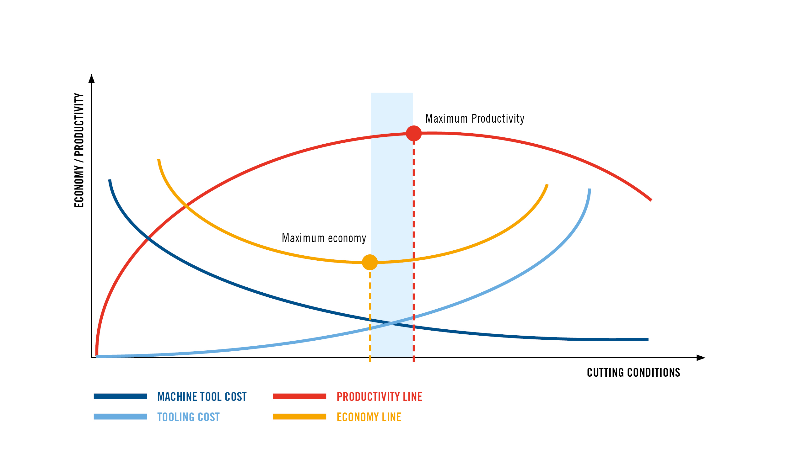 Figure 4 – relationship between cutting conditions, productivity and machining costs. This figure shows a simplified model, not taking into account waste factors.