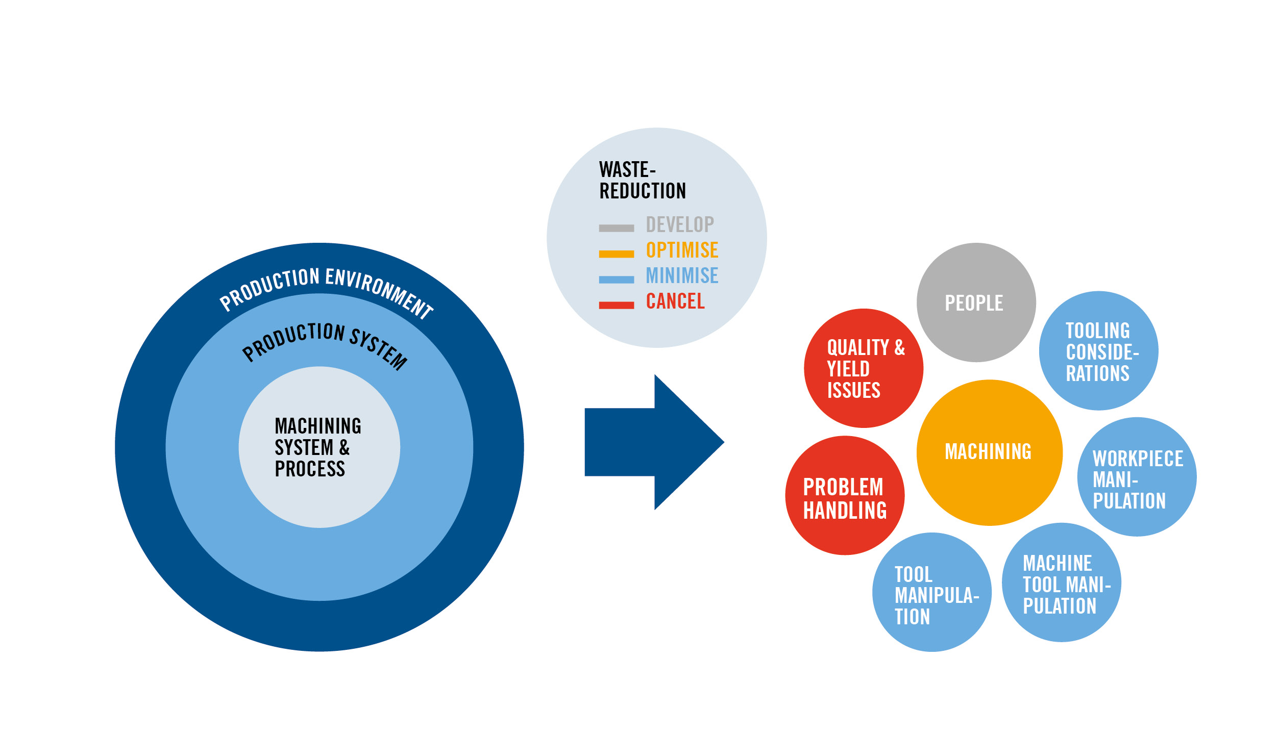 Figure 6 – Overview of value adding adding activities (orange), value enabling activities (blue) and waste activities (red). The people factor (grey) is the key factor to reach optimum achievement of manufacturing top performance.